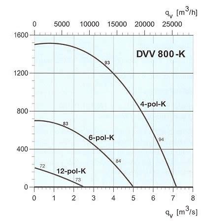 Systemair - DVV 800-K