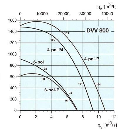 Systemair - DVV 800