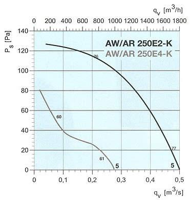 Systemair - AW/AR 200/250