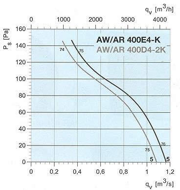Systemair - AW/AR 350/400