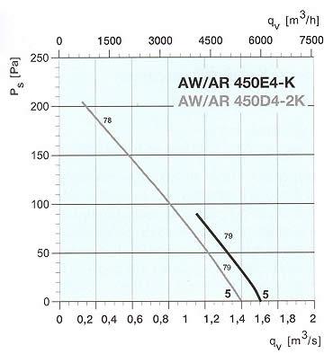 Systemair - AW/AR 450