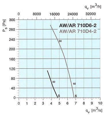 Systemair - AW/AR 710