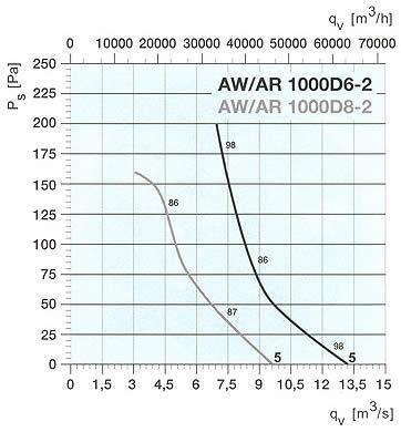 Systemair - AW/AR 800/1000