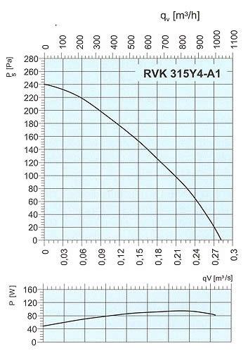 Systemair - RVK 315 EX
