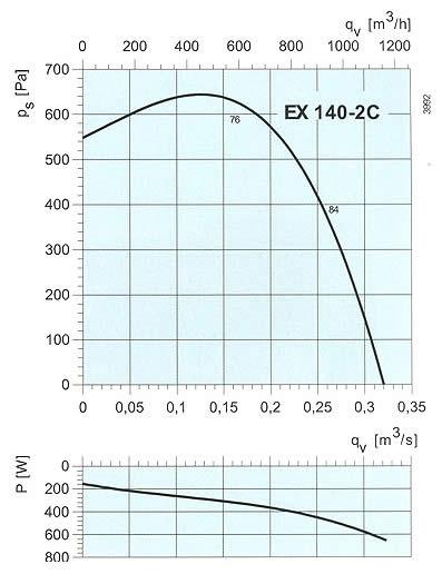 Systemair - EX 140 (однофазный)