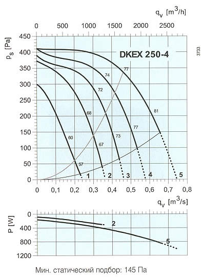 Systemair - DKEX 225-280