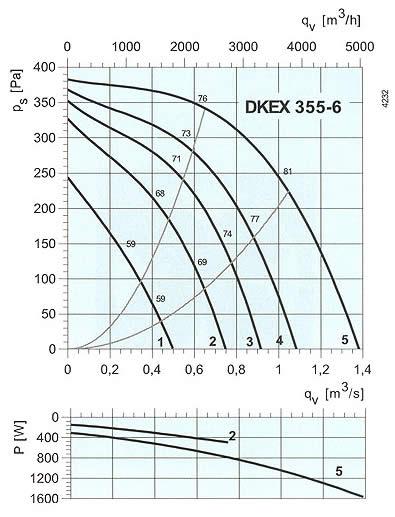 Systemair - DKEX 315-335