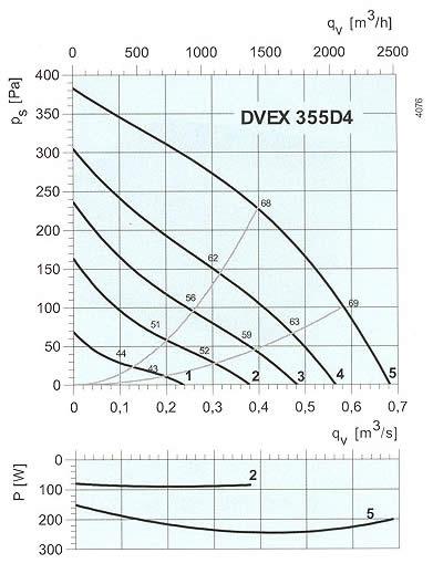 Systemair - DVEX 315-355 D4