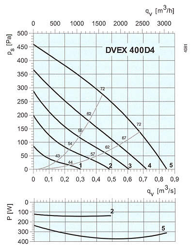 Systemair - DVEX 400-500 D4