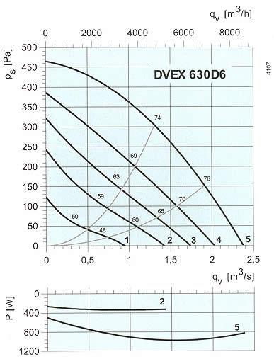 Systemair - DVEX 560-630