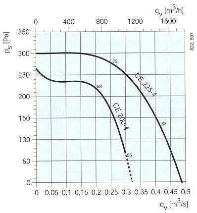 Systemair - CE 200-280 (4 полюсный)