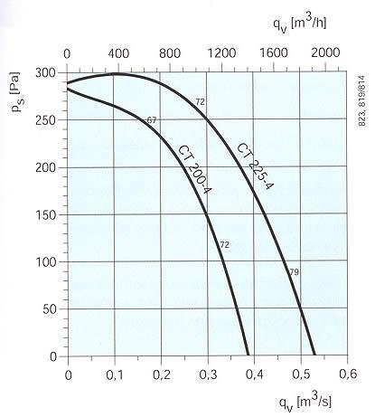 Systemair - CT 200-280 (4 полюсный)