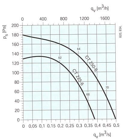 Systemair - CT 225-315 (6 полюсный)