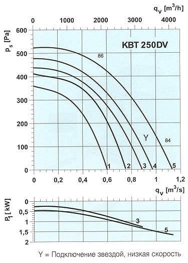 Systemair - KBT 250-280