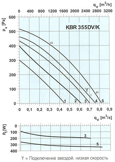 Systemair - KBR 355 DV