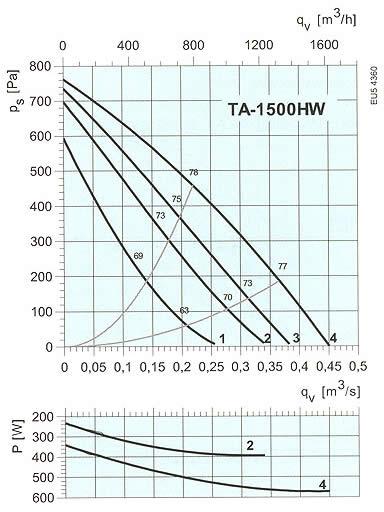 Systemair - TA-650EL, 1100EL, 1500EL/HW