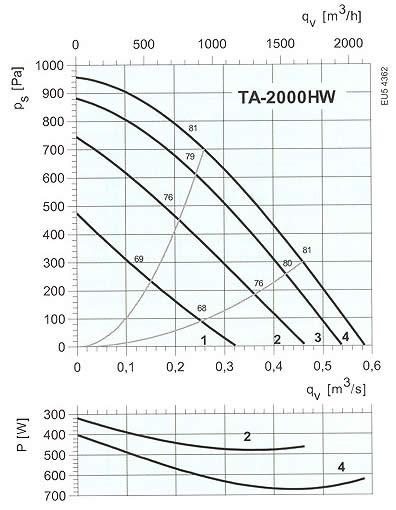 Systemair - TA-2000EL/HW, 3000HW, 4500HW