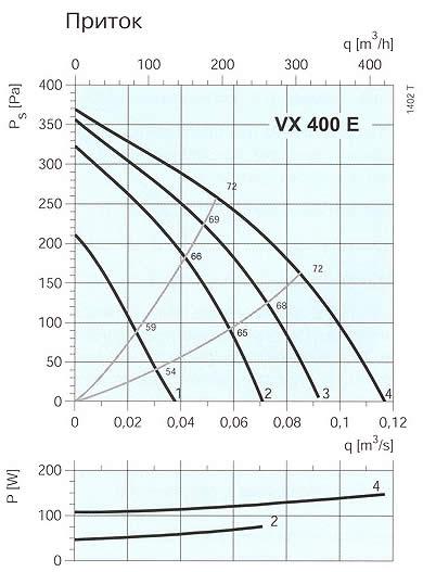 Systemair - VX 400 E