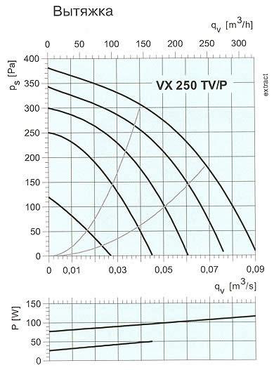 Systemair - VX 250 TV/P
