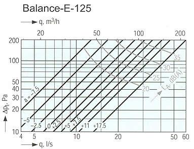 Systemair - Balance E