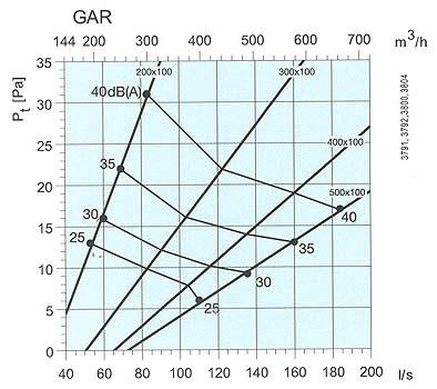 Systemair - GAR